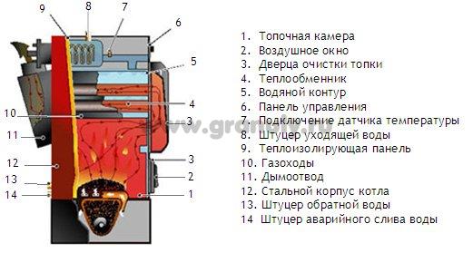 Схема подключения пеллетного котла.