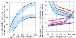 Effektivnost-ispolzovaniya-prirodnogo-gaza-v-TEK