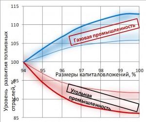 Zavisimost-vozmojnostei-razvitiya-gazovoi-i-ugolnoi-promyshlennosti-ot-obemov-kapitalovlojenii