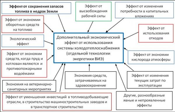 sistemy-holodoteplosnabjeniya